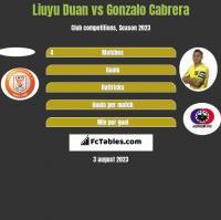 Liuyu Duan vs Gonzalo Cabrera h2h player stats
