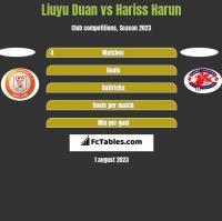Liuyu Duan vs Hariss Harun h2h player stats
