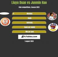 Liuyu Duan vs Junmin Hao h2h player stats