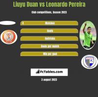 Liuyu Duan vs Leonardo Pereira h2h player stats