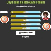 Liuyu Duan vs Marouane Fellaini h2h player stats