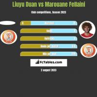 Liuyu Duan vs Marouane Fellaini h2h player stats
