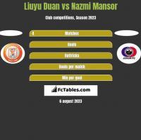 Liuyu Duan vs Nazmi Mansor h2h player stats