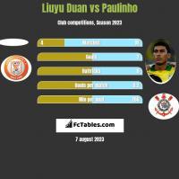Liuyu Duan vs Paulinho h2h player stats