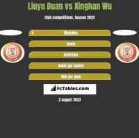 Liuyu Duan vs Xinghan Wu h2h player stats