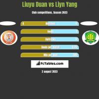 Liuyu Duan vs Liyn Yang h2h player stats