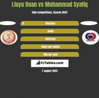 Liuyu Duan vs Muhammad Syafiq h2h player stats