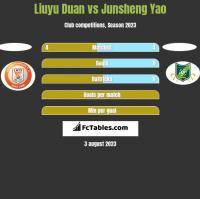 Liuyu Duan vs Junsheng Yao h2h player stats
