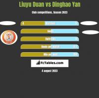 Liuyu Duan vs Dinghao Yan h2h player stats