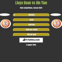 Liuyu Duan vs Xin Tian h2h player stats