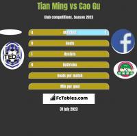 Tian Ming vs Cao Gu h2h player stats