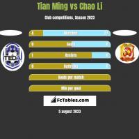 Tian Ming vs Chao Li h2h player stats