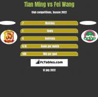Tian Ming vs Fei Wang h2h player stats
