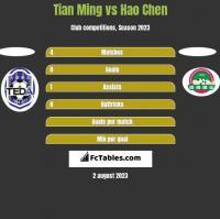 Tian Ming vs Hao Chen h2h player stats