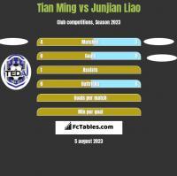 Tian Ming vs Junjian Liao h2h player stats