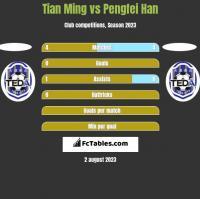 Tian Ming vs Pengfei Han h2h player stats
