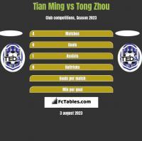 Tian Ming vs Tong Zhou h2h player stats
