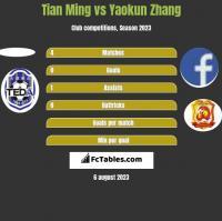 Tian Ming vs Yaokun Zhang h2h player stats