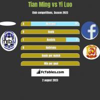 Tian Ming vs Yi Luo h2h player stats