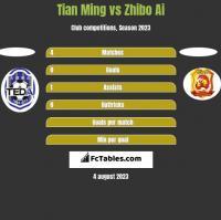 Tian Ming vs Zhibo Ai h2h player stats