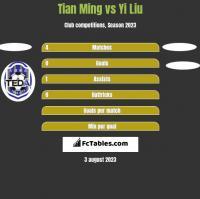 Tian Ming vs Yi Liu h2h player stats