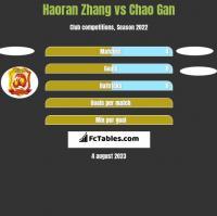 Haoran Zhang vs Chao Gan h2h player stats
