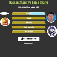 Haoran Zhang vs Feiya Chang h2h player stats