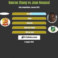 Haoran Zhang vs Jean Kouassi h2h player stats