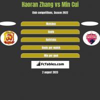 Haoran Zhang vs Min Cui h2h player stats