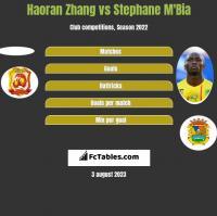 Haoran Zhang vs Stephane M'Bia h2h player stats