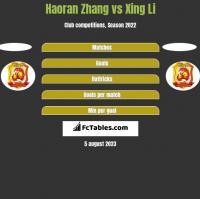 Haoran Zhang vs Xing Li h2h player stats