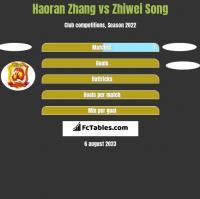 Haoran Zhang vs Zhiwei Song h2h player stats