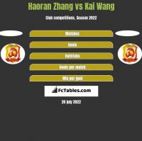 Haoran Zhang vs Kai Wang h2h player stats