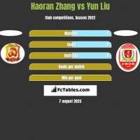 Haoran Zhang vs Yun Liu h2h player stats