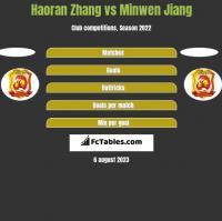 Haoran Zhang vs Minwen Jiang h2h player stats