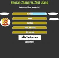 Haoran Zhang vs Zilei Jiang h2h player stats