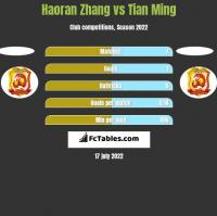 Haoran Zhang vs Tian Ming h2h player stats