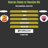 Haoran Zhang vs Baoxian Xie h2h player stats