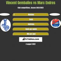Vincent Gembalies vs Marc Endres h2h player stats