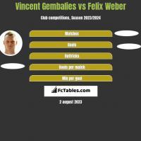 Vincent Gembalies vs Felix Weber h2h player stats