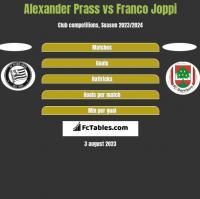 Alexander Prass vs Franco Joppi h2h player stats