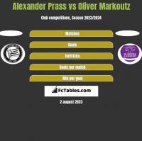 Alexander Prass vs Oliver Markoutz h2h player stats