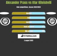 Alexander Prass vs Otar Kiteishvili h2h player stats