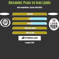 Alexander Prass vs Ivan Ljubic h2h player stats
