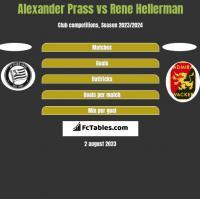 Alexander Prass vs Rene Hellerman h2h player stats