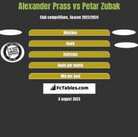 Alexander Prass vs Petar Zubak h2h player stats