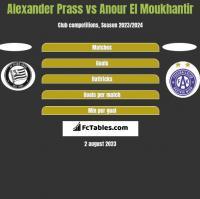 Alexander Prass vs Anour El Moukhantir h2h player stats