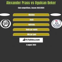 Alexander Prass vs Ogulcan Beker h2h player stats