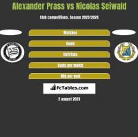 Alexander Prass vs Nicolas Seiwald h2h player stats