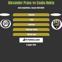Alexander Prass vs Csaba Bukta h2h player stats